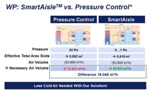 SmarAisle vs pressure control
