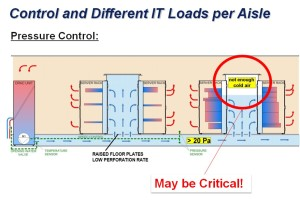 SmartAisle control