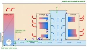 pressure measuring